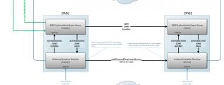 DNS-system